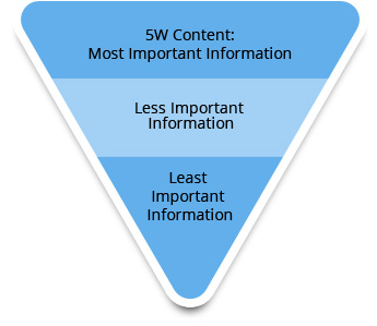 inverted pyramid of press release content